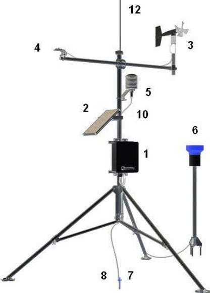 Meteorološka stanica