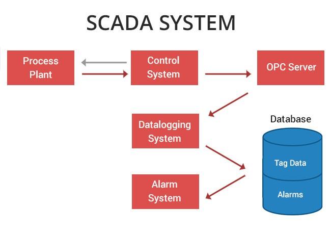 scada-sustav
